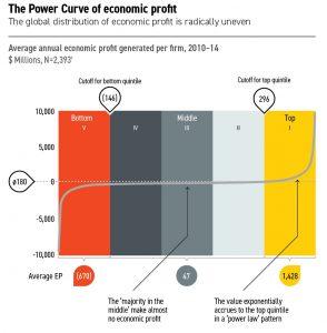 mckinsey's power curve