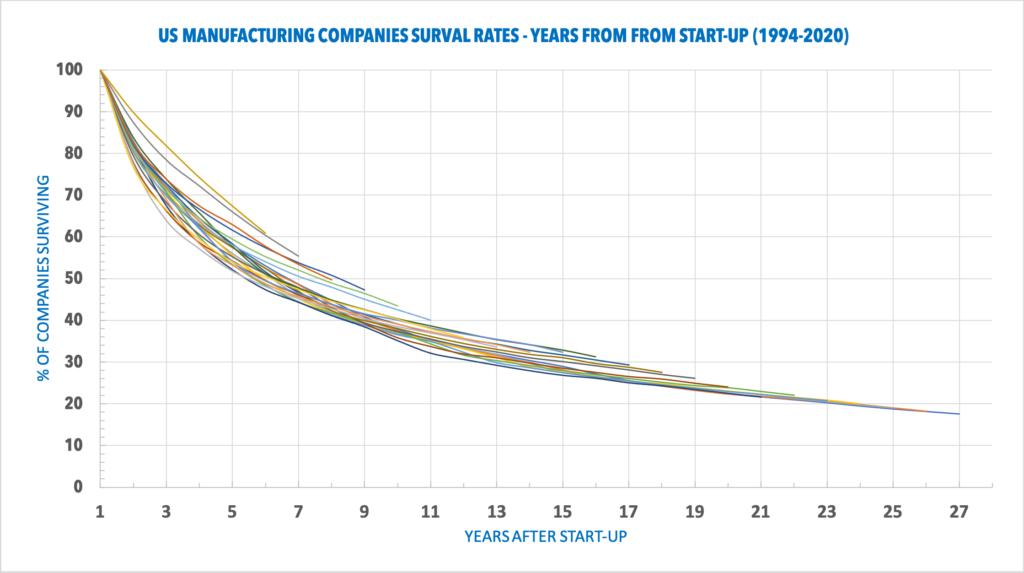 Manufacturing Companies Failure Rate Data